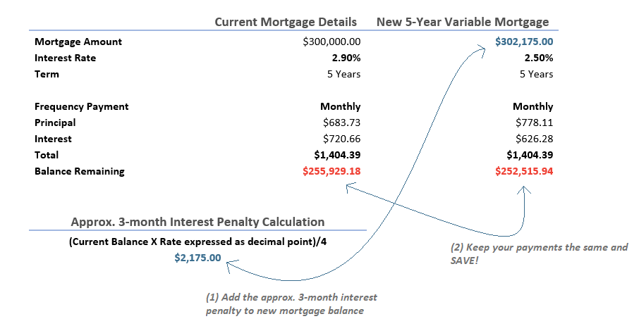 Example of recouping 3 month interest penalty after breaking variable mortgage