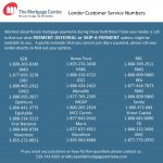 Mortgage Centre KW – COVID-19 Update